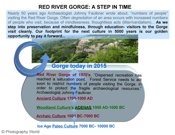 Red River Gorge diagram- social media